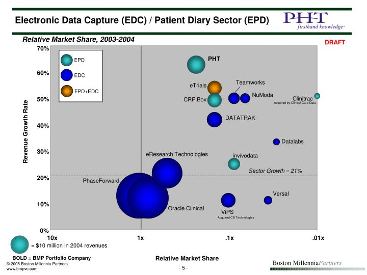 Electronic Data Capture (EDC) / Patient Diary Sector (EPD)