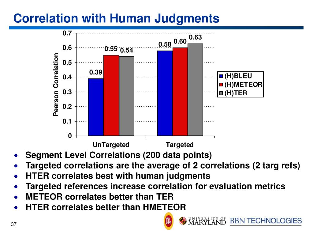Correlation with Human Judgments