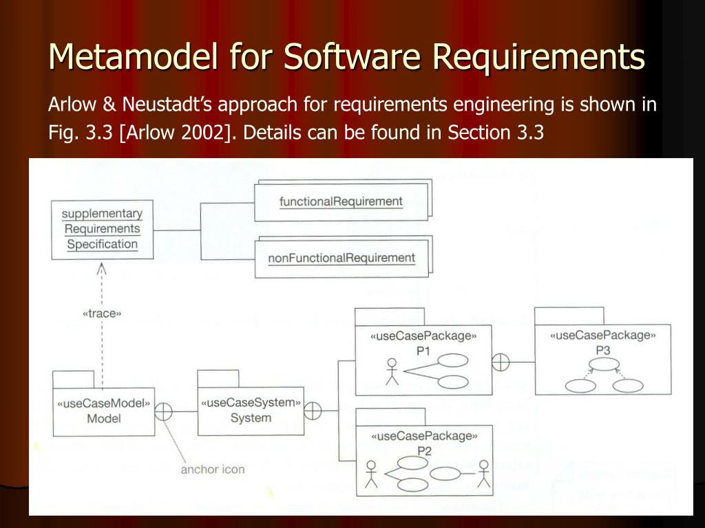 Metamodel for Software Requirements