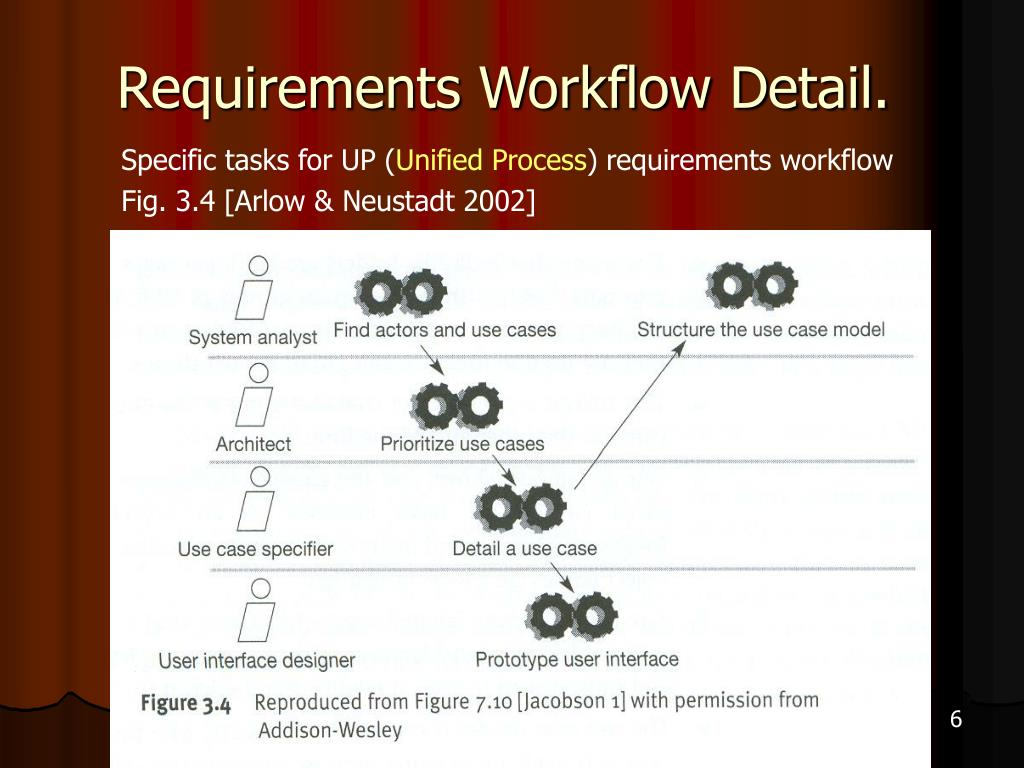 Requirements Workflow Detail.