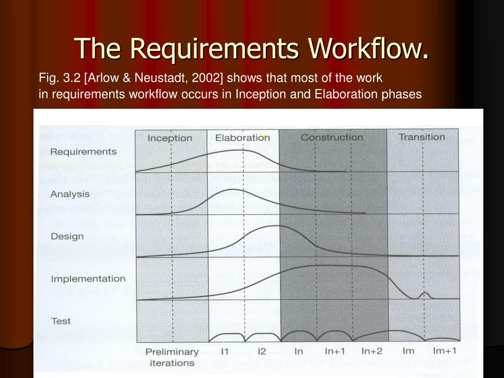 The Requirements Workflow.