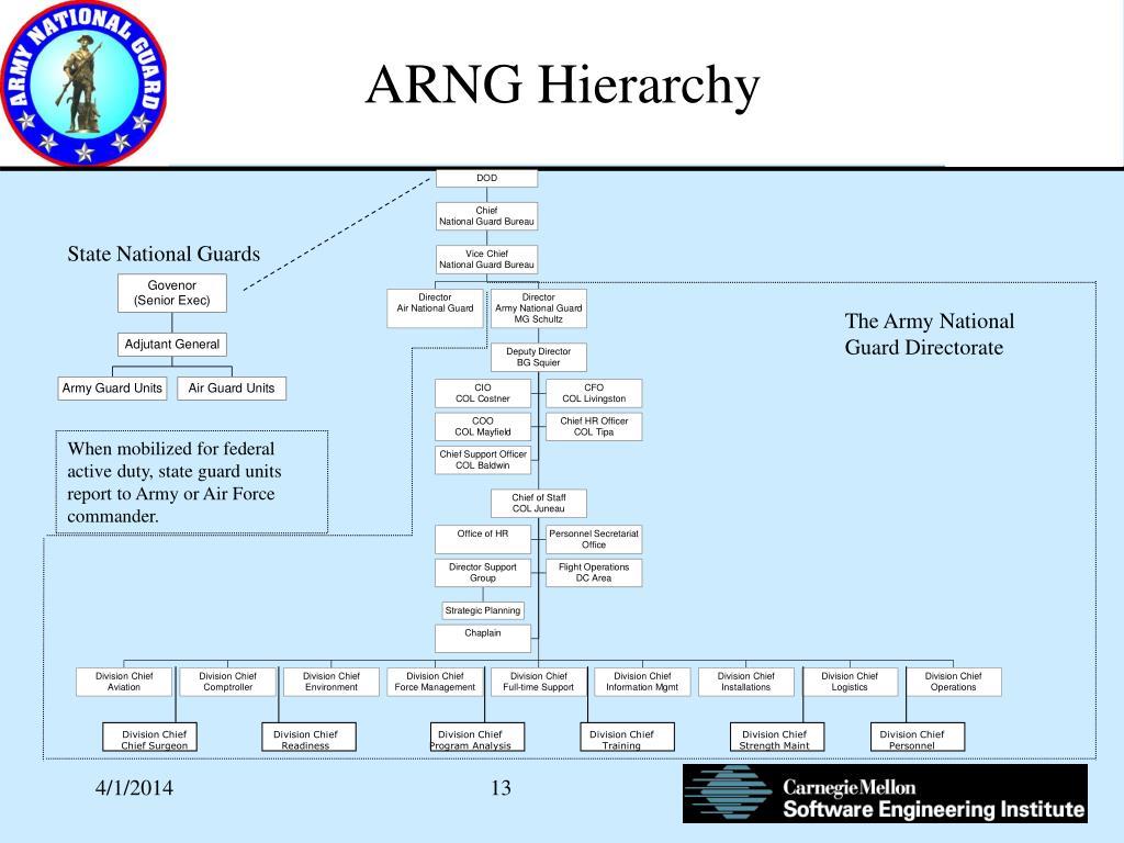 ARNG Hierarchy