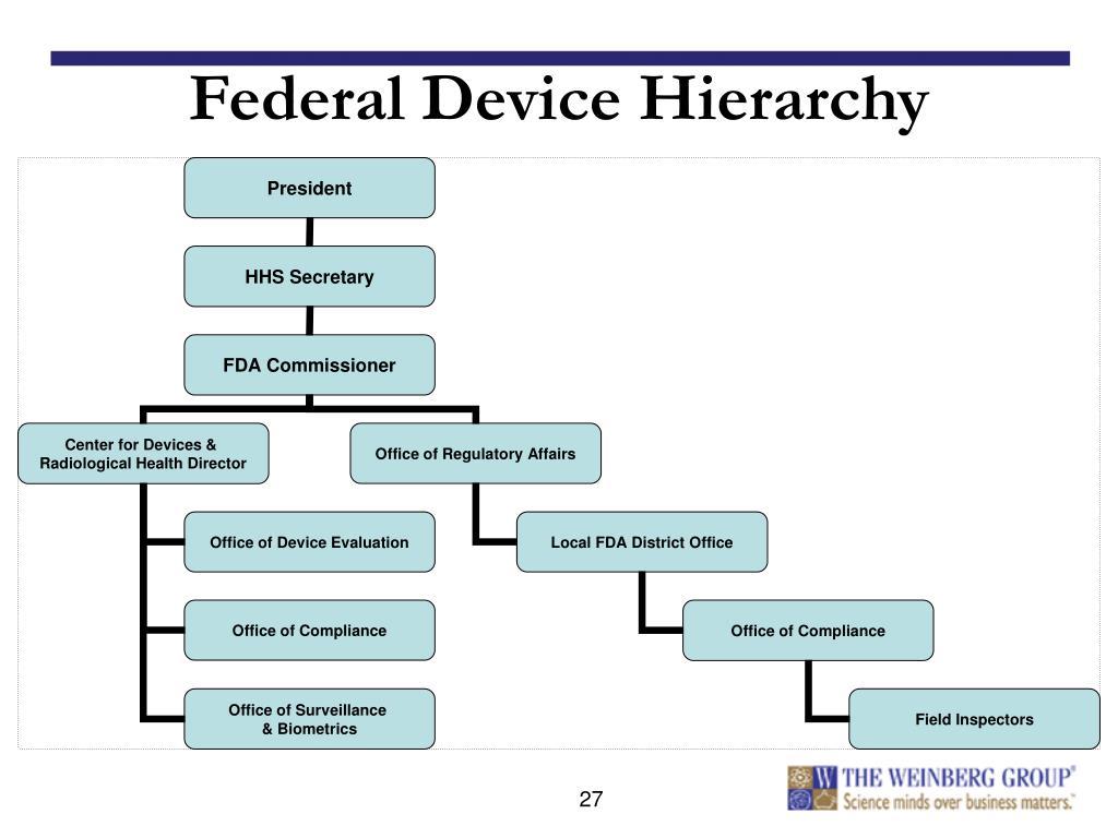 Federal Device Hierarchy