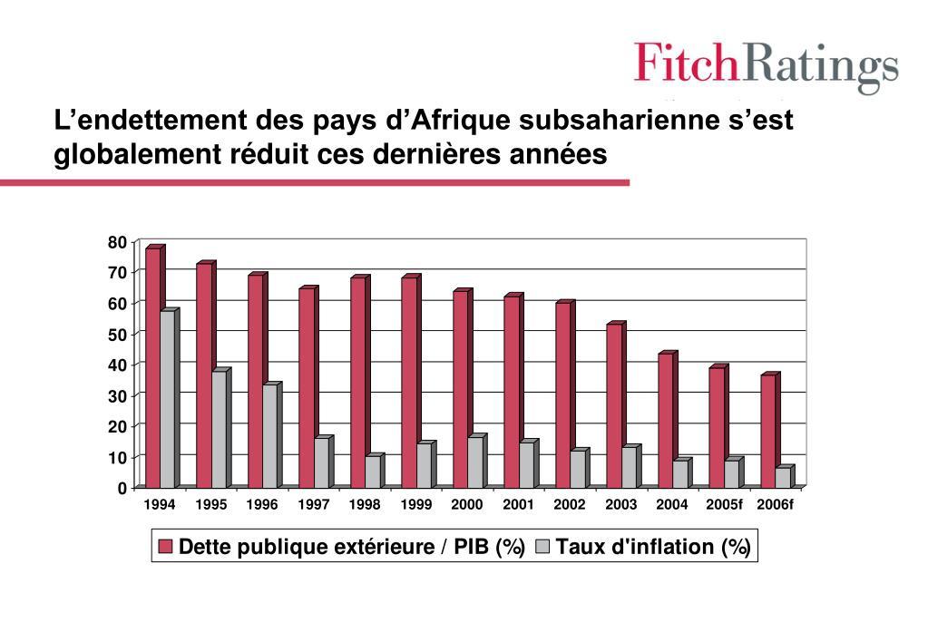L'endettement des pays d'Afrique subsaharienne s'est globalement réduit ces dernières années