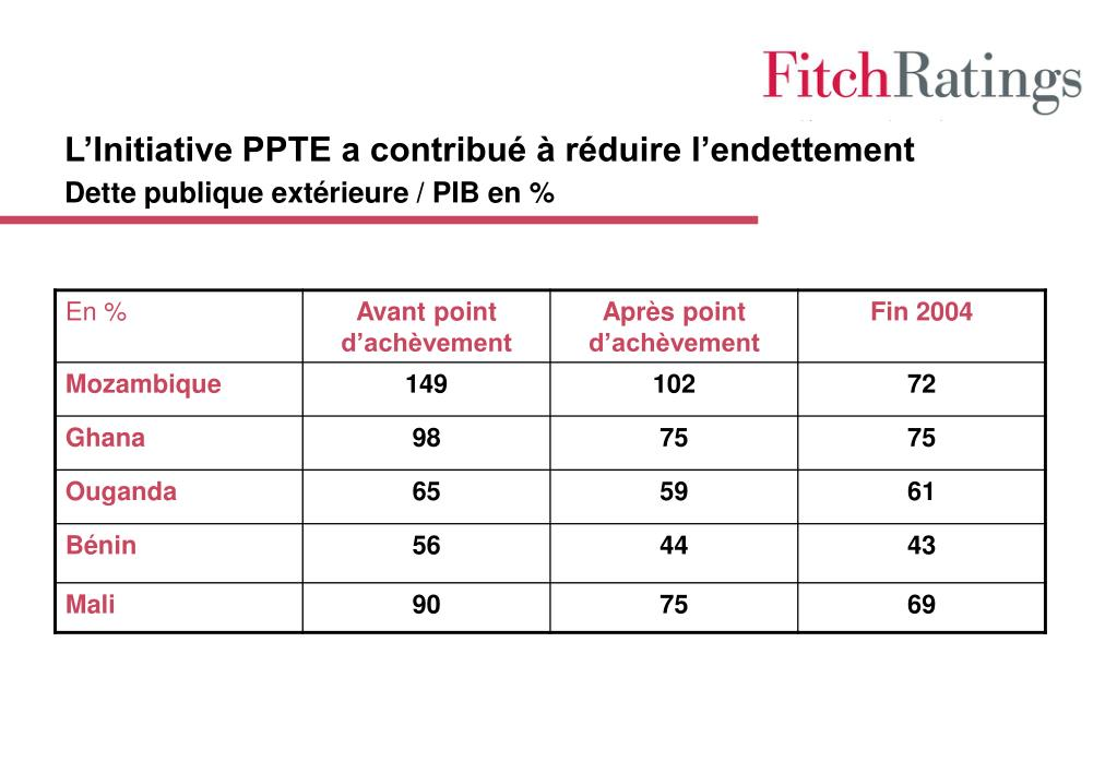 L'Initiative PPTE a contribué à réduire l'endettement
