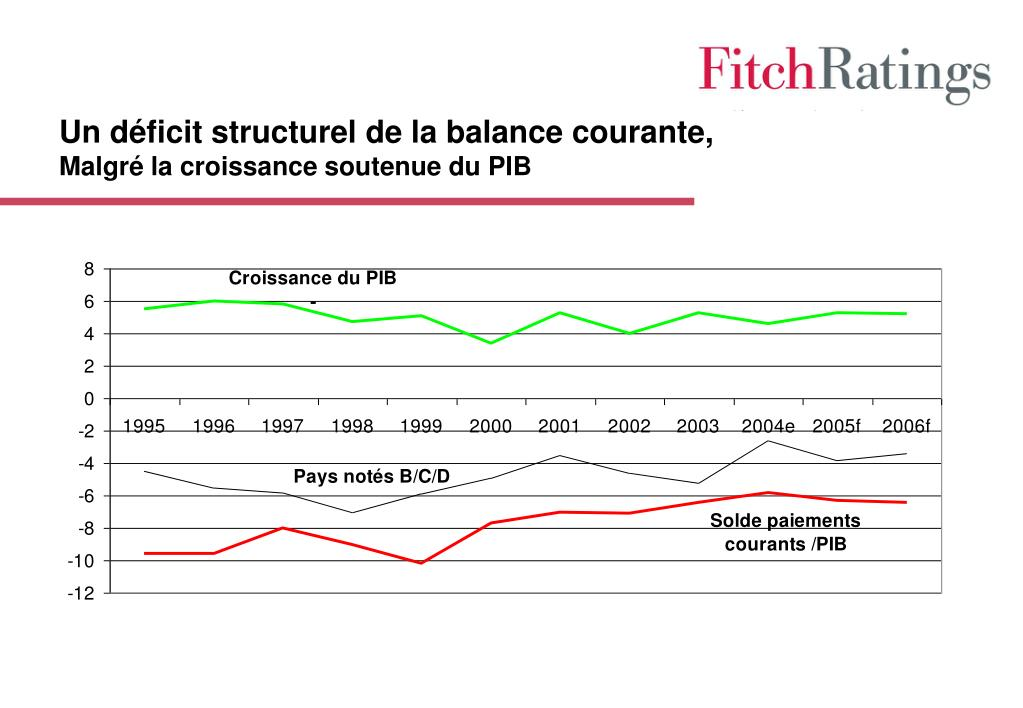 Un déficit structurel de la balance courante,