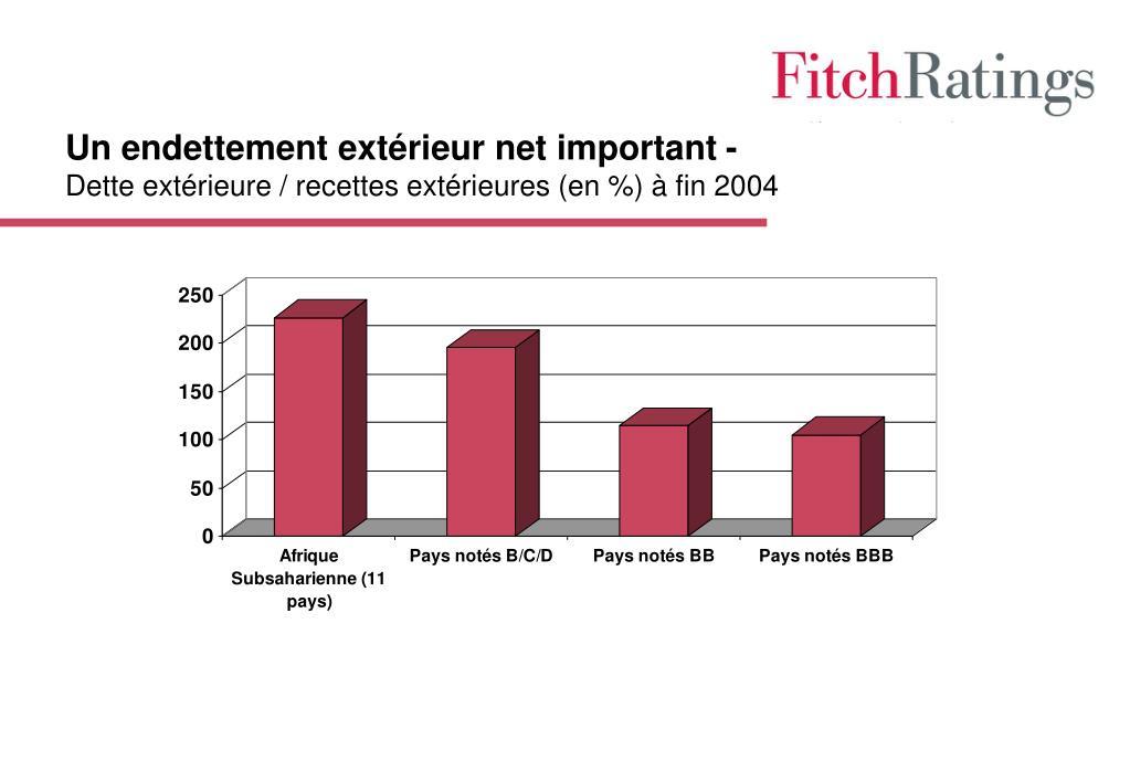 Un endettement extérieur net important -