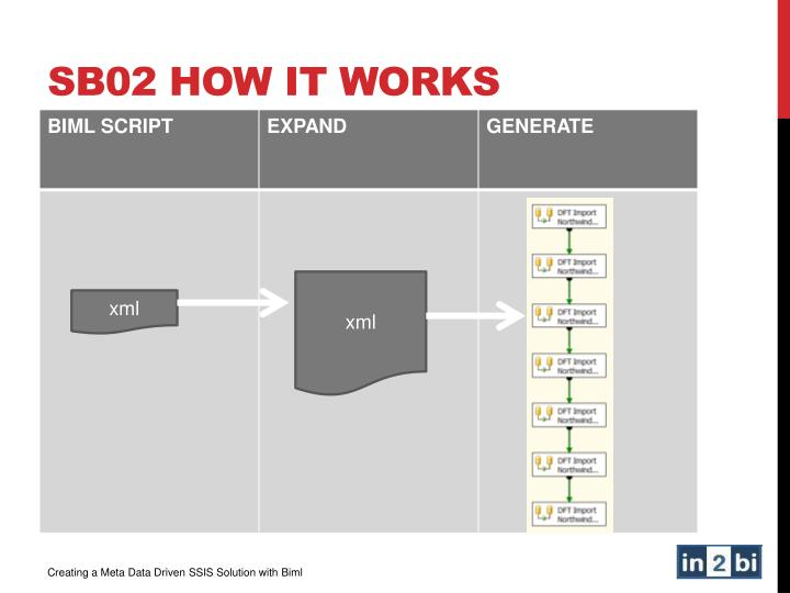 SB02 How it works