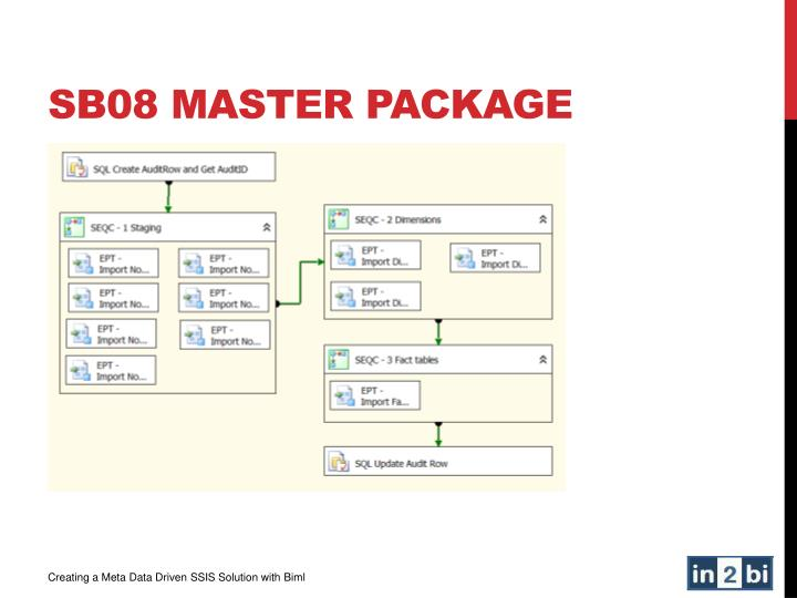 SB08 Master package