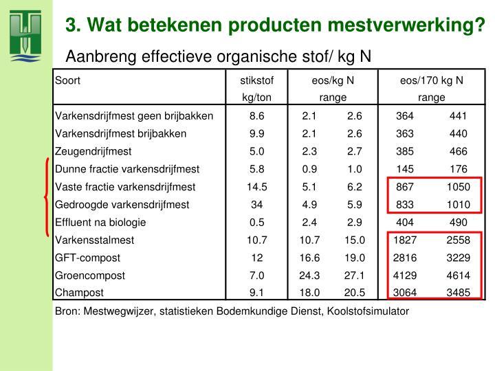 Aanbreng effectieve organische stof/ kg N