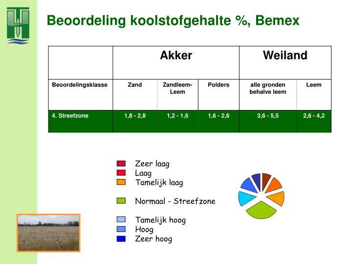 Beoordeling koolstofgehalte %, Bemex