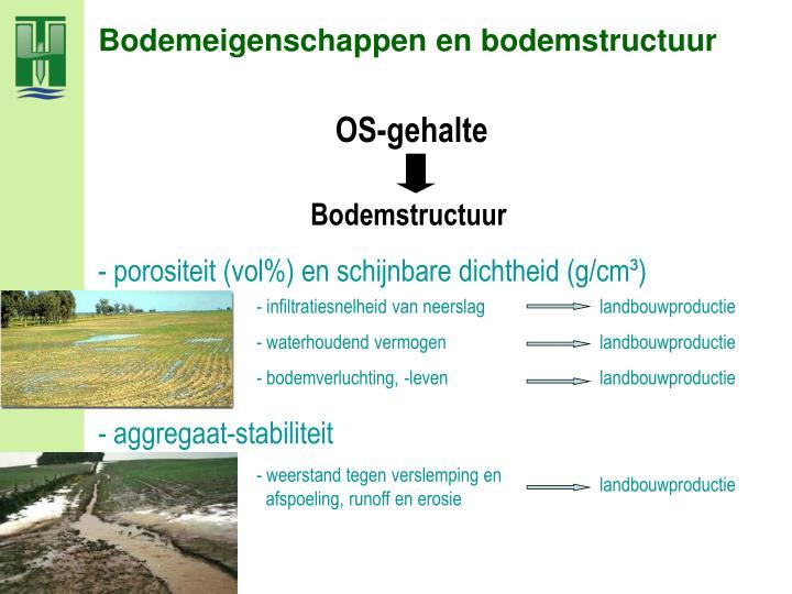Bodemeigenschappen en bodemstructuur