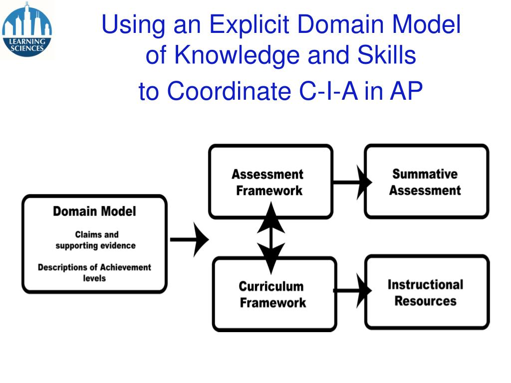 Using an Explicit Domain Model