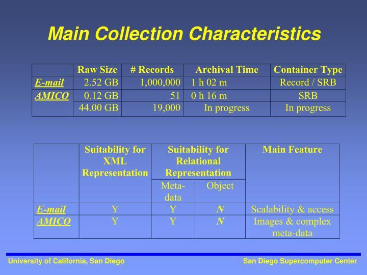 Main Collection Characteristics