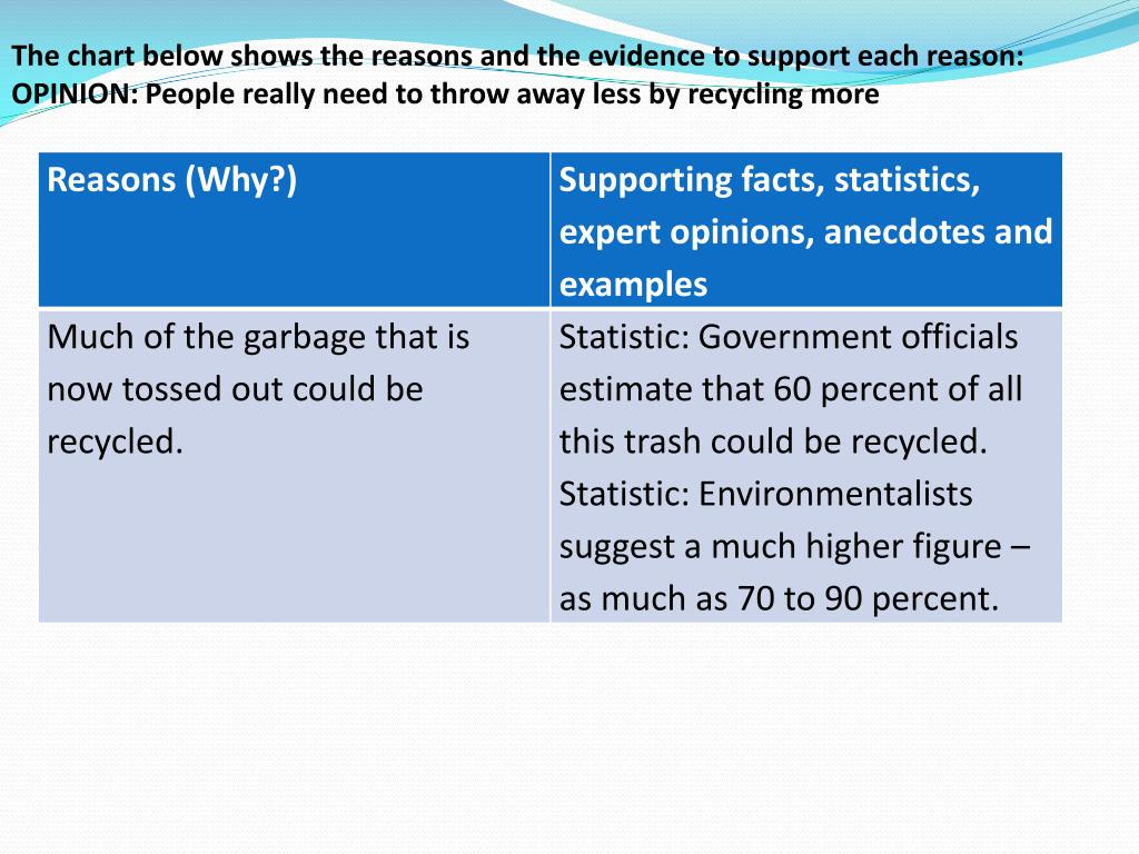 The chart below shows the reasons and the evidence to support each reason:
