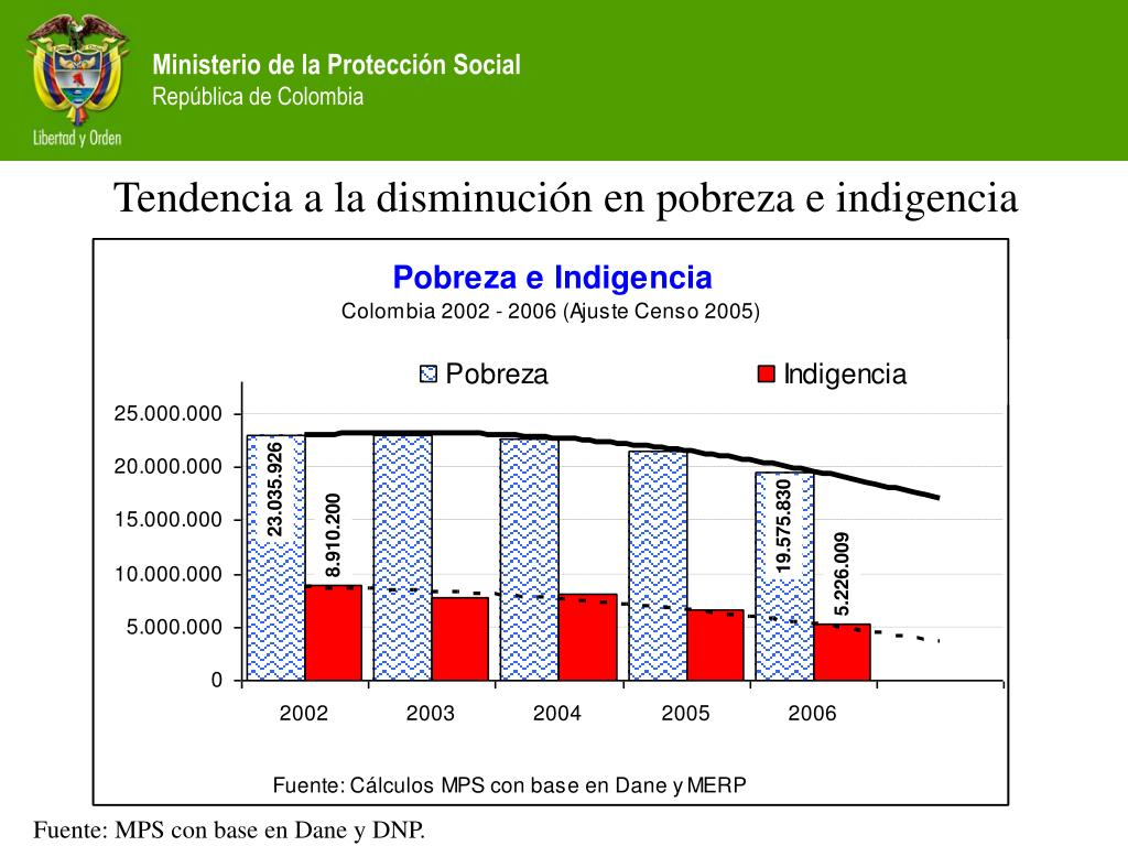Tendencia a la disminución en pobreza e indigencia
