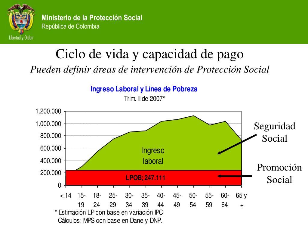 Ciclo de vida y capacidad de pago
