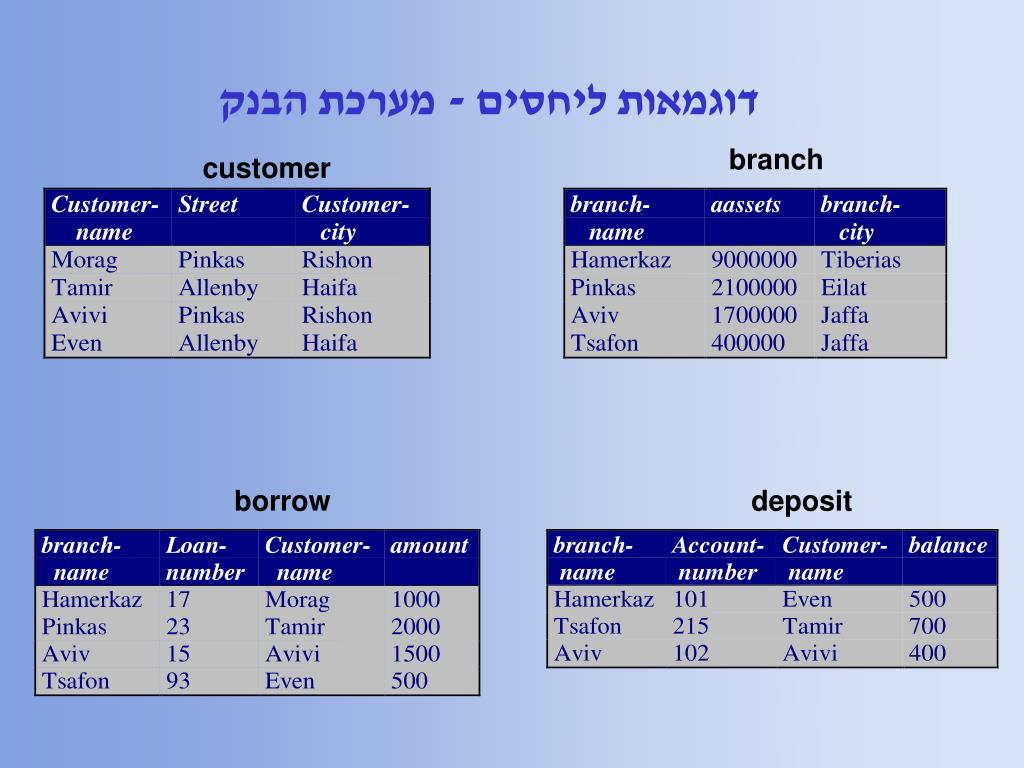 דוגמאות ליחסים - מערכת הבנק