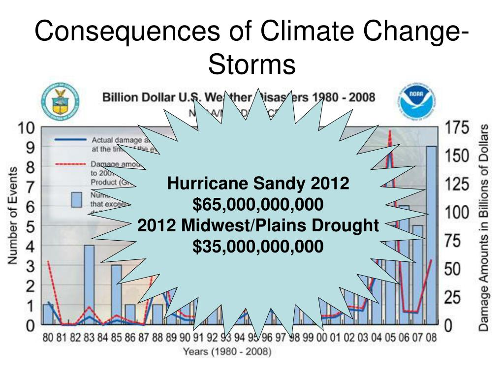 Consequences of Climate Change- Storms