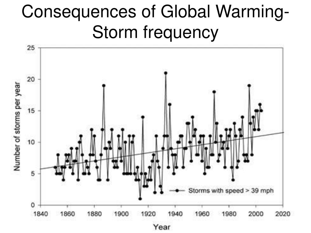 Consequences of Global Warming- Storm frequency