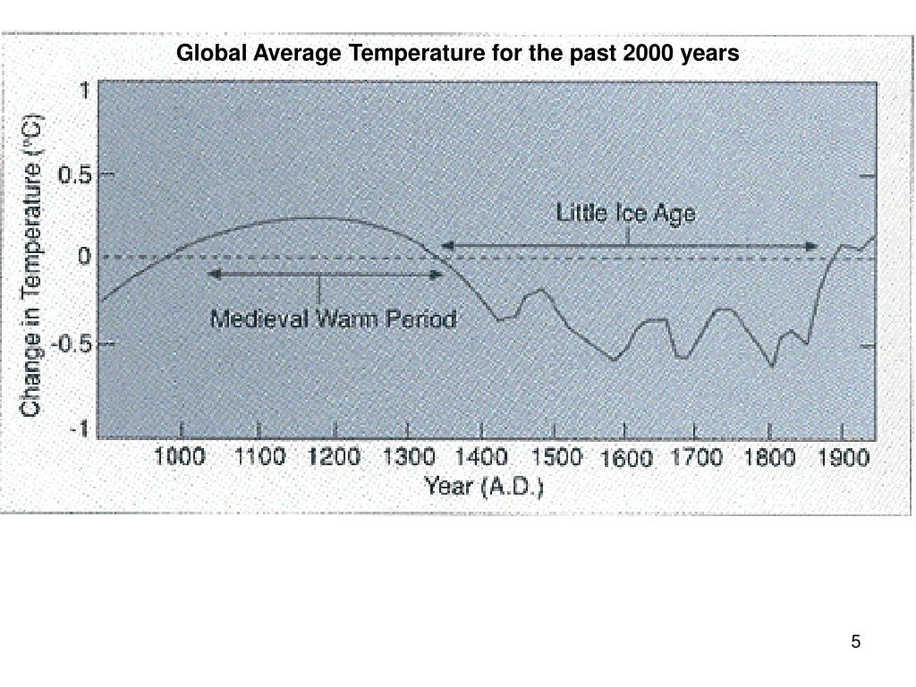 Global Average Temperature for the past 2000 years