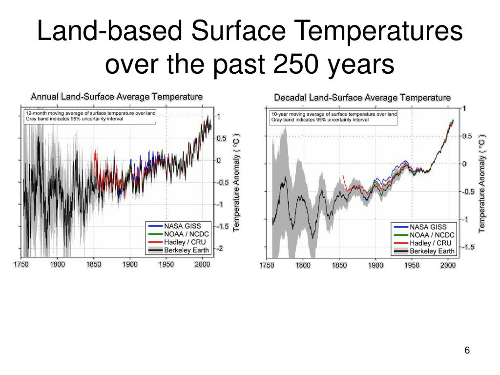 Land-based Surface Temperatures over the past 250 years