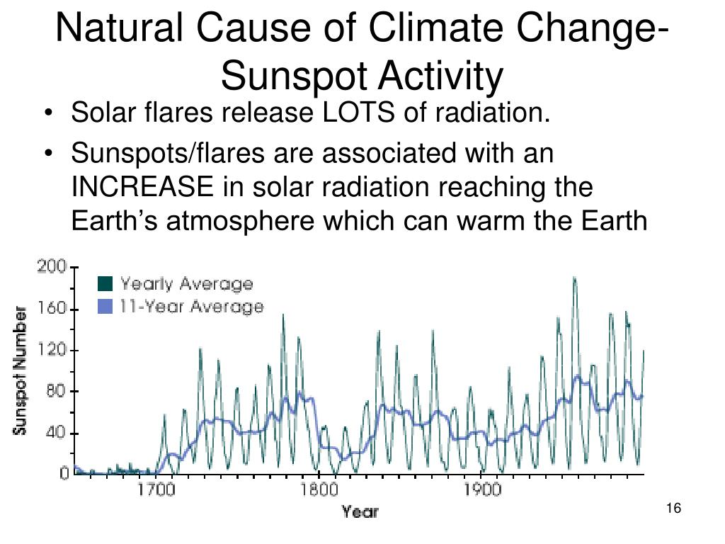 Natural Cause of Climate Change- Sunspot Activity