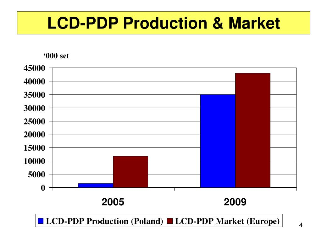LCD-PDP Production & Market