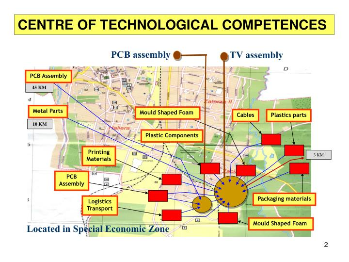 CENTRE OF TECHNOLOGICAL COMPETENCES