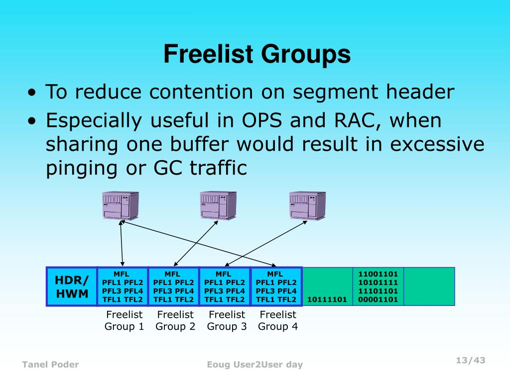 Freelist Groups