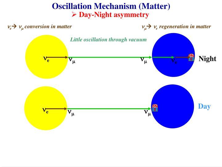 Oscillation Mechanism (Matter)