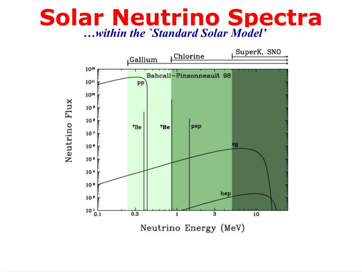 Solar Neutrino Spectra
