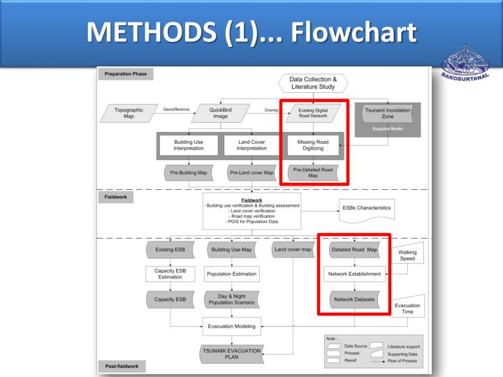 METHODS (1)... Flowchart