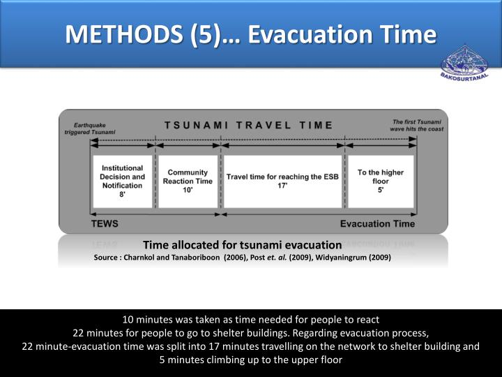 Time allocated for tsunami evacuation