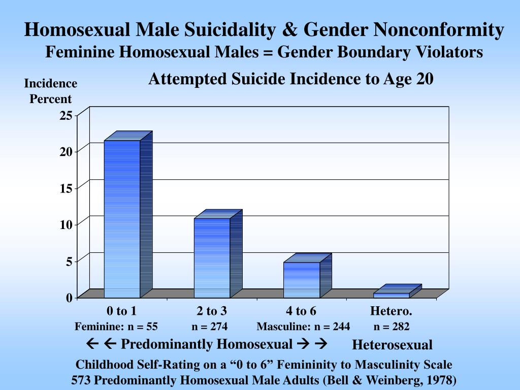 Homosexual Male Suicidality & Gender Nonconformity