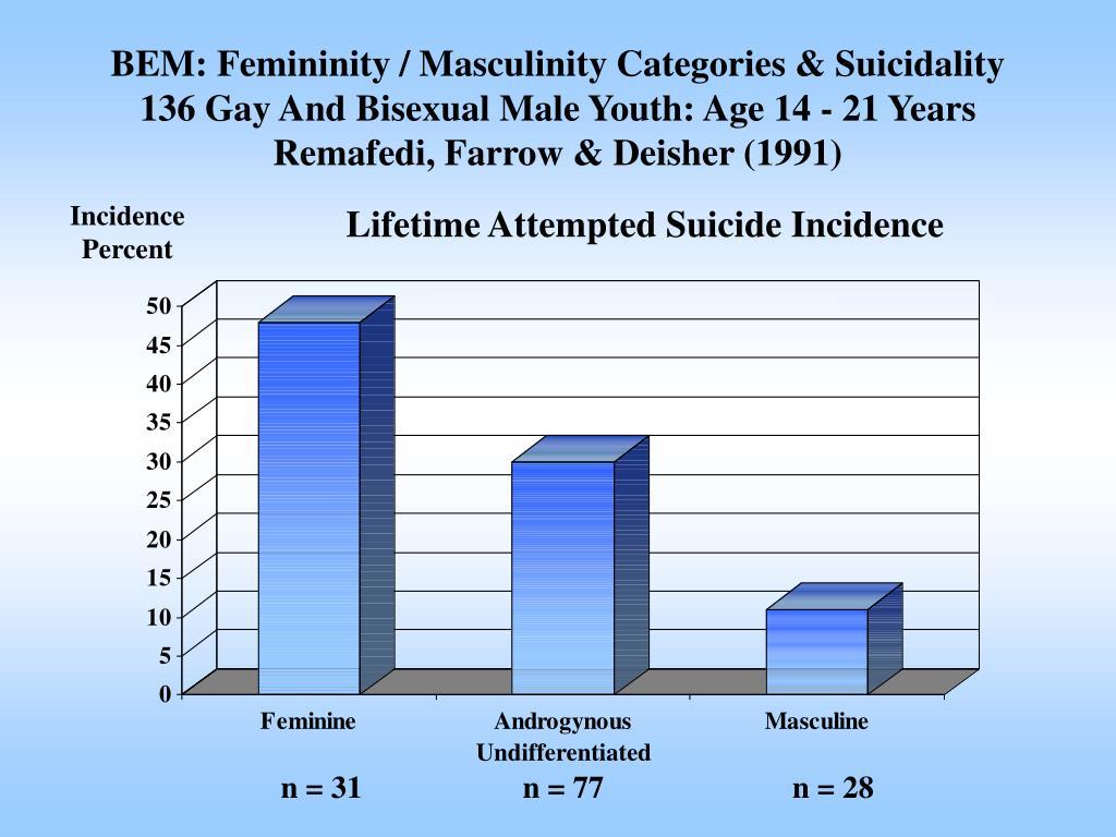 BEM: Femininity / Masculinity Categories & Suicidality