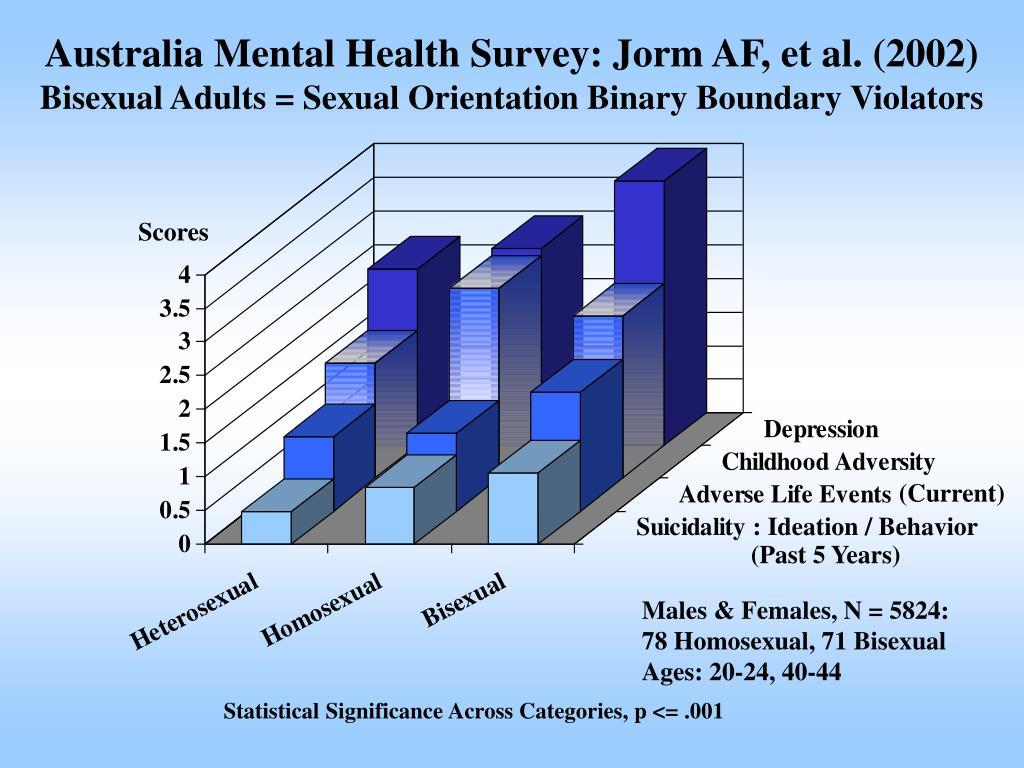 Australia Mental Health Survey: Jorm AF, et al. (2002)