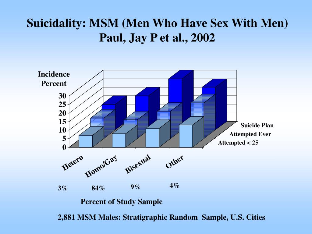 Suicidality: MSM (Men Who Have Sex With Men)