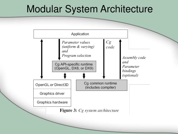 Modular System Architecture