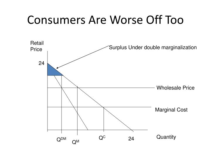 Consumers Are Worse Off Too