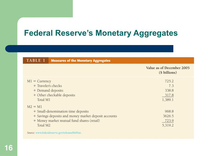 Federal Reserve's Monetary Aggregates