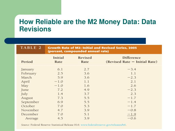 How Reliable are the M2 Money Data: Data Revisions