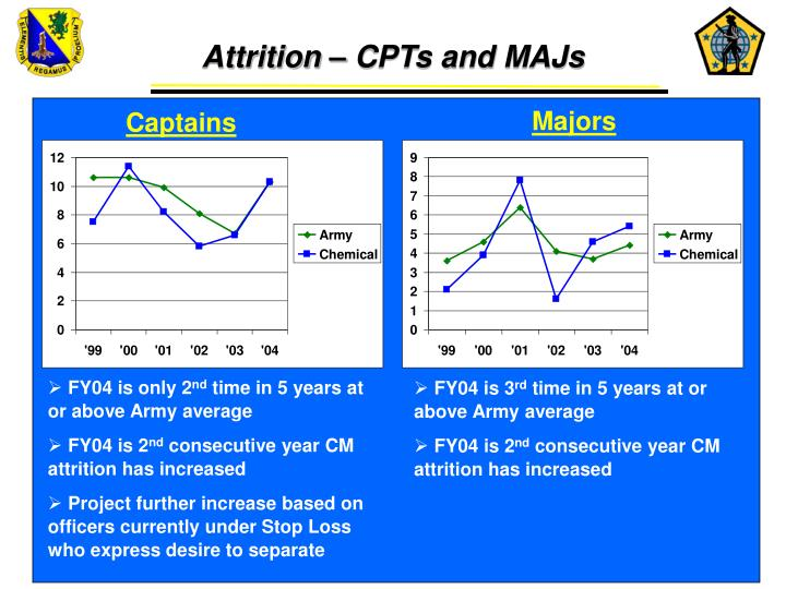 Attrition – CPTs and MAJs