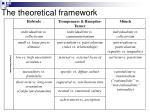 the theoretical framework1