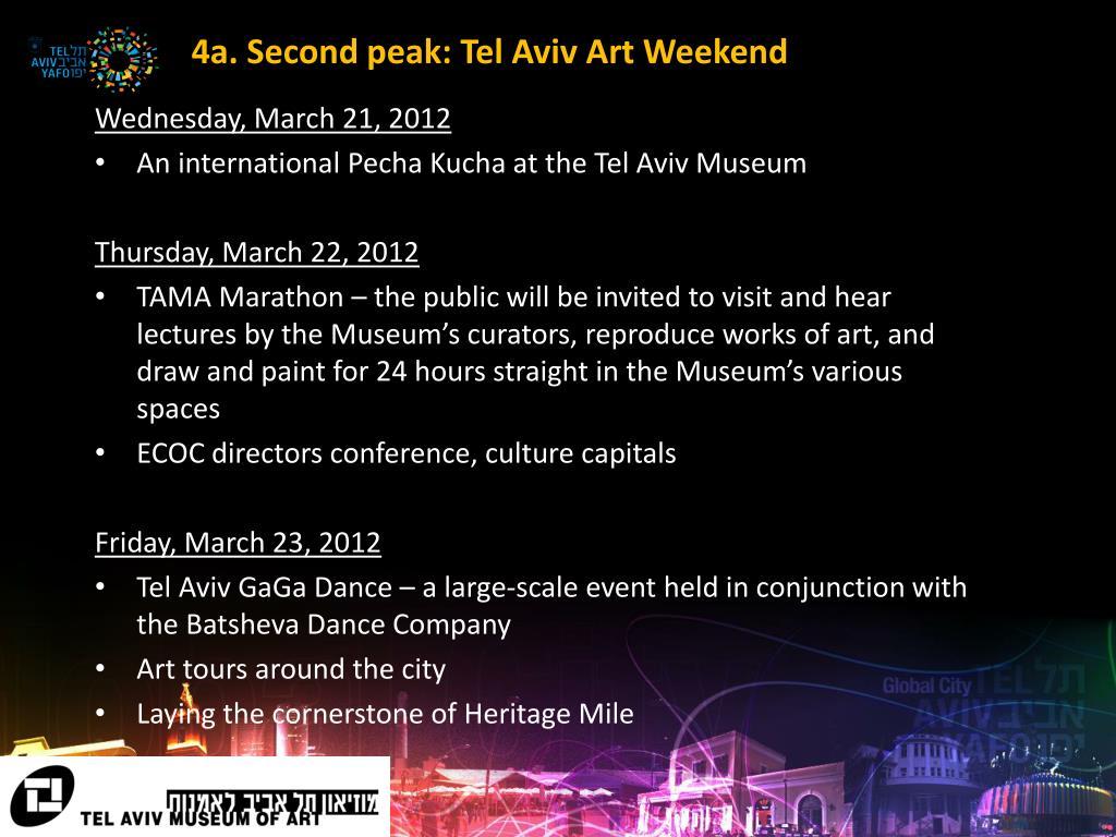 4a. Second peak: Tel Aviv Art Weekend