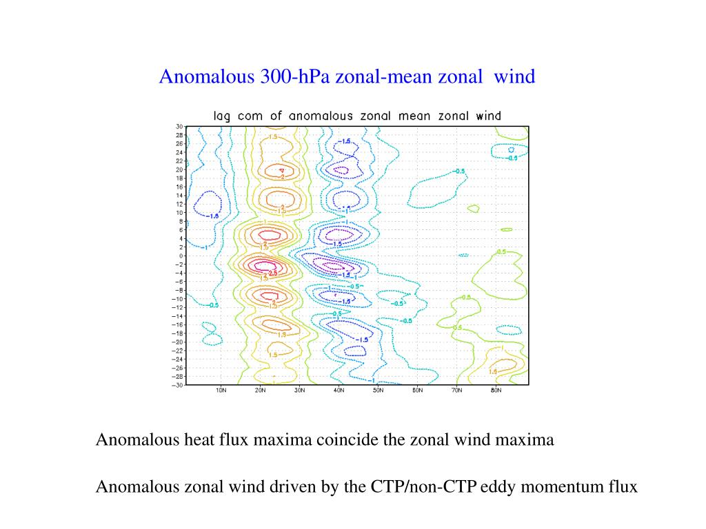 Anomalous 300-hPa zonal-mean zonal  wind
