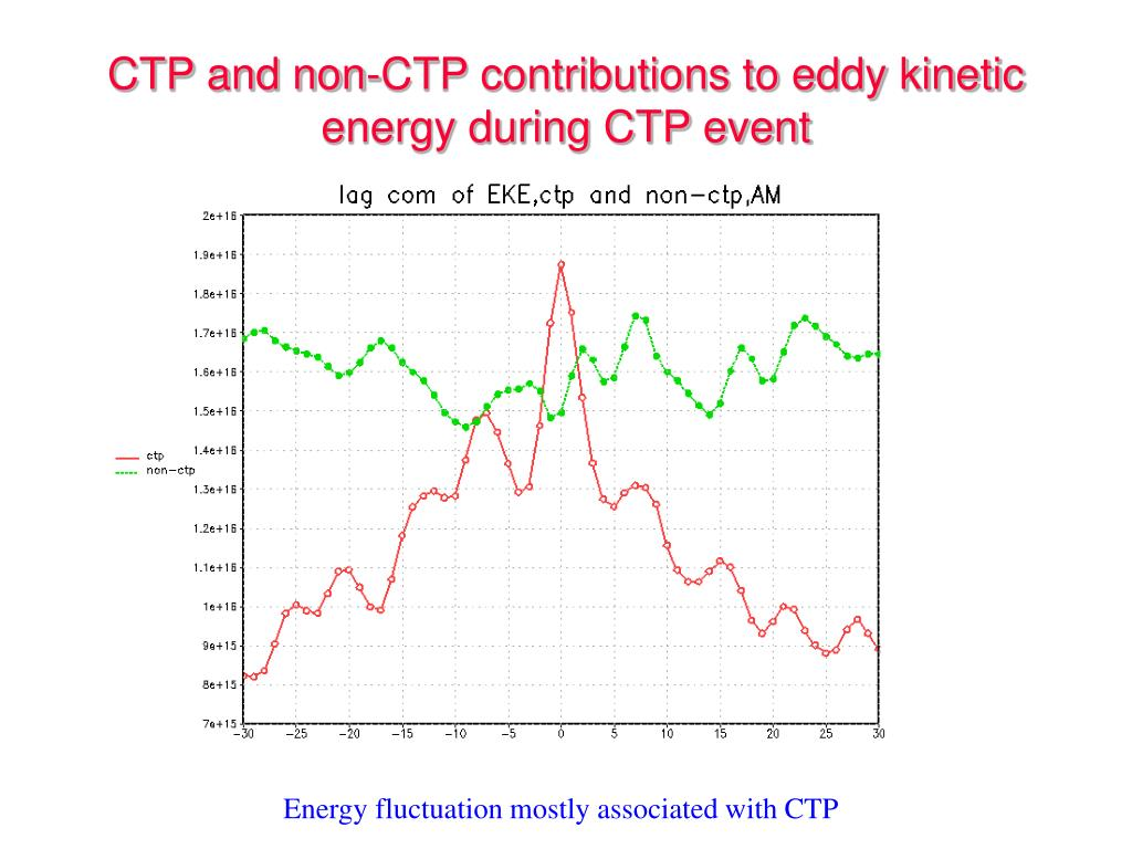 CTP and non-CTP contributions to eddy kinetic energy during CTP event