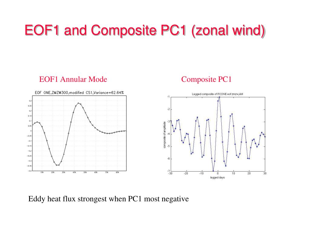 EOF1 and Composite PC1 (zonal wind)