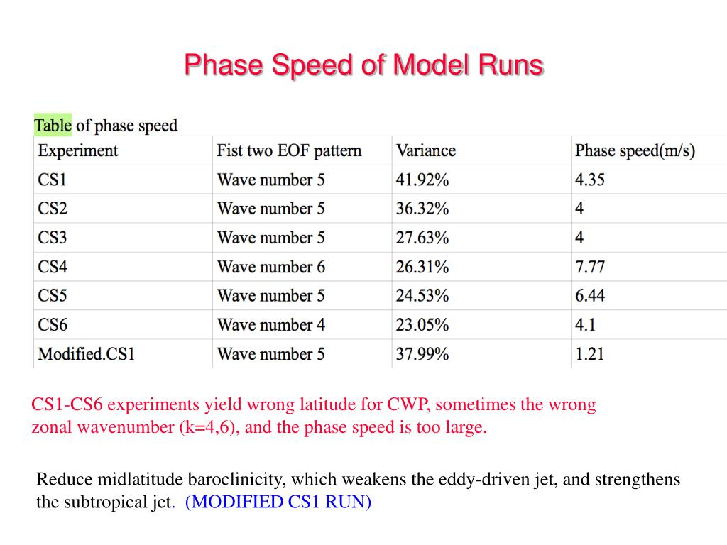 Phase Speed of Model Runs
