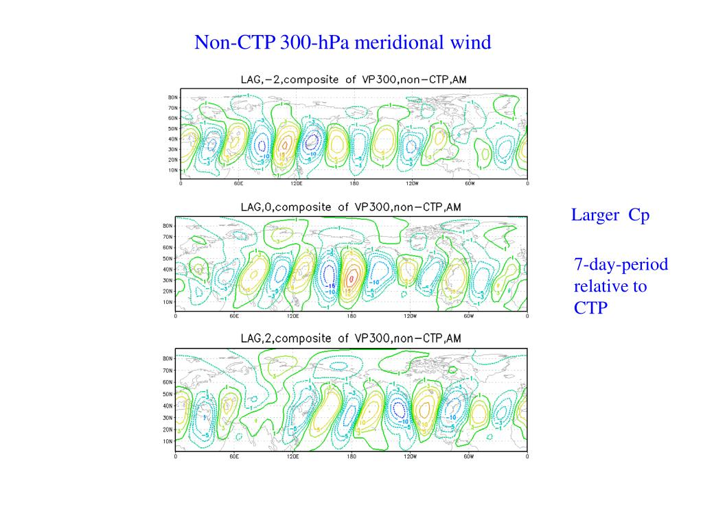 Non-CTP 300-hPa meridional wind